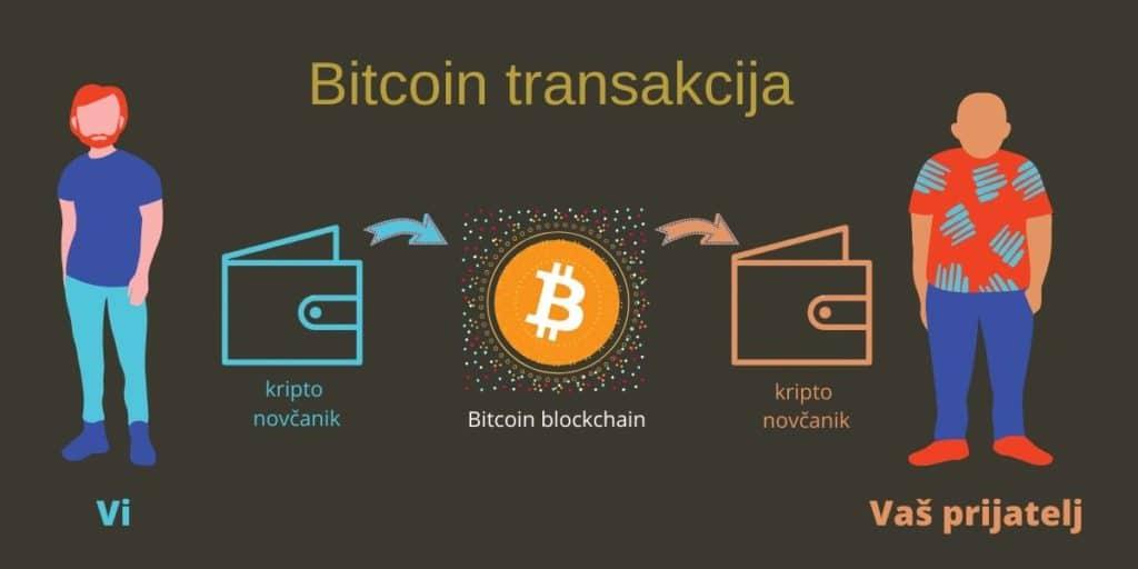 bitcoin transakcija