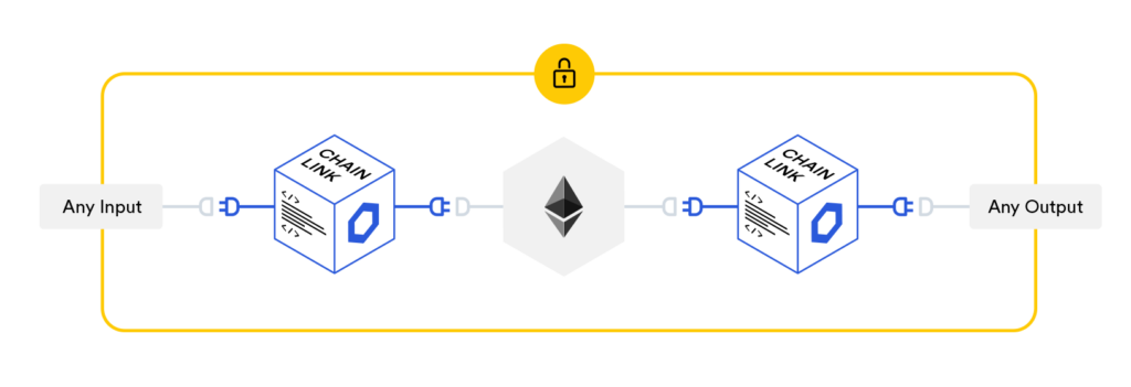 Chainlink oracle dijagram