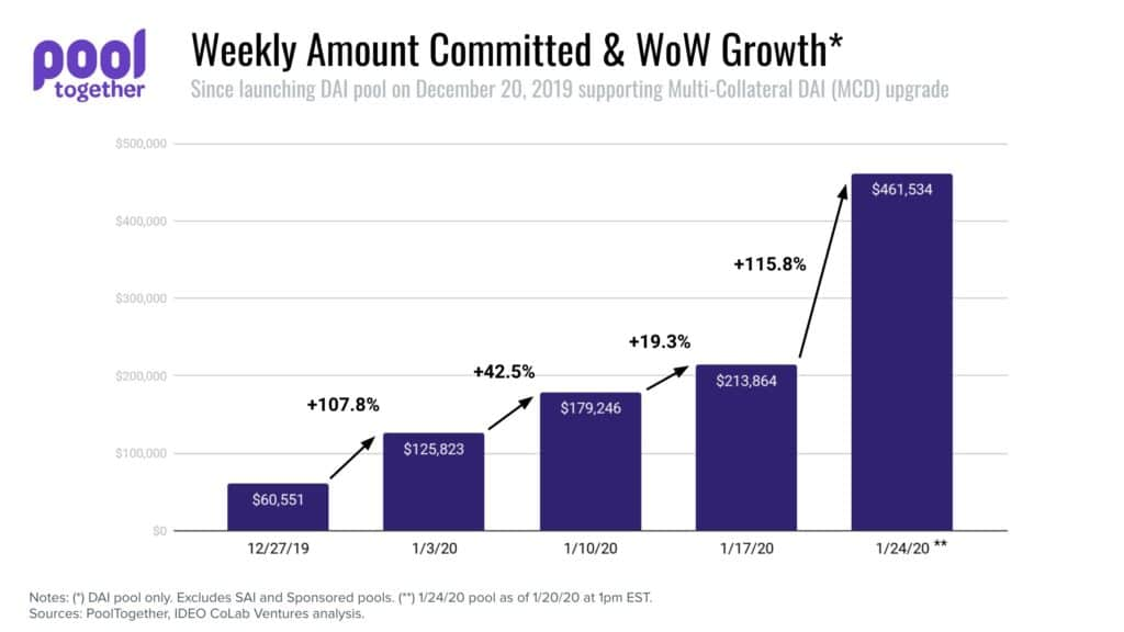 rast vrijednosti deponiranih tokena