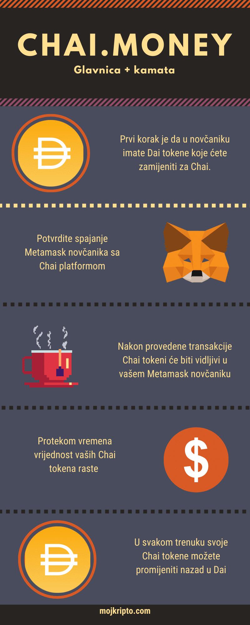 infografika chai token