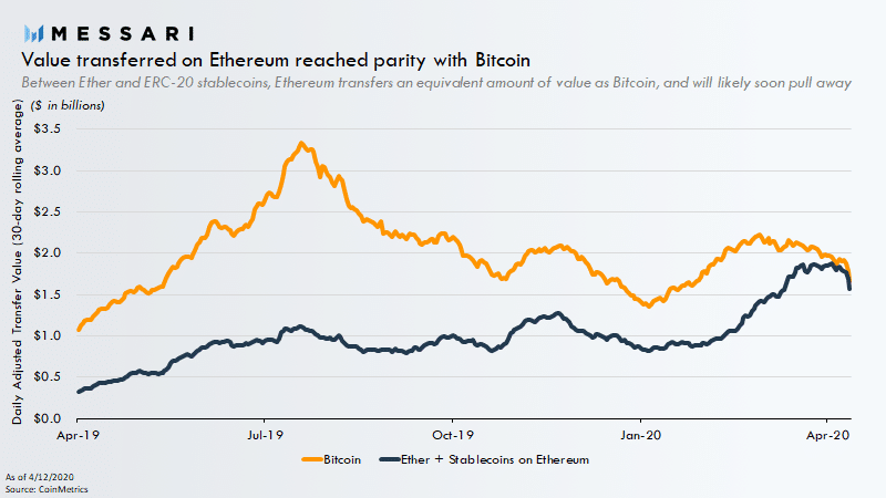 Transfer Value on Ethereum Network Reaches Bitcoin