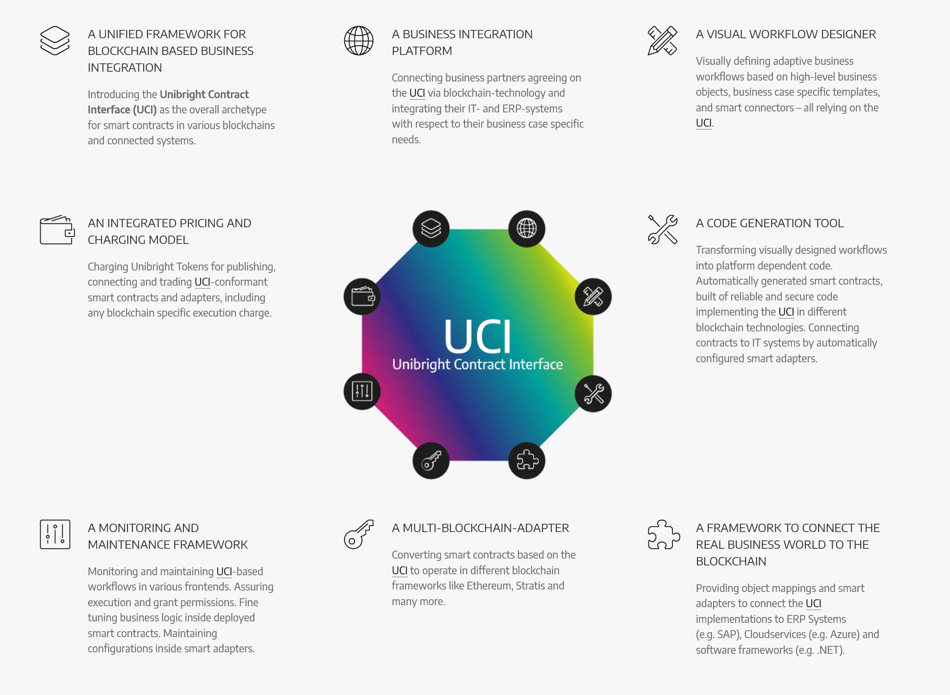 Unibright-360 ecosystem
