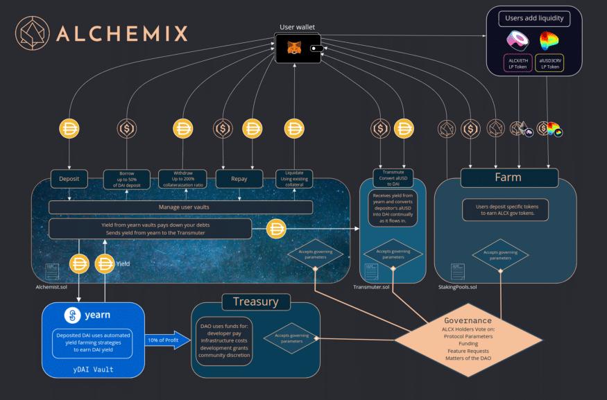 Alchemix protokol